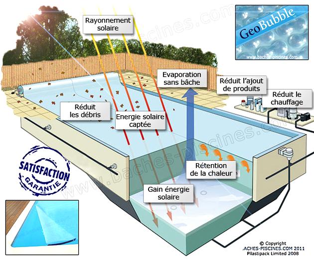 bache piscine sol guard